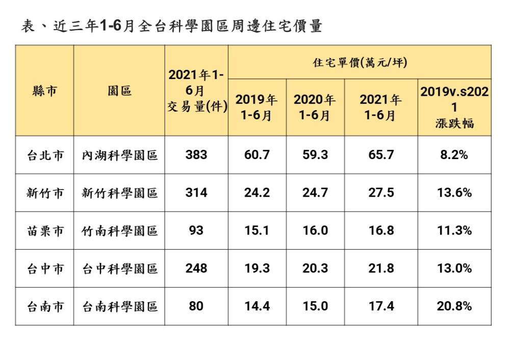 ▲資料來源:實價登錄資料,永慶房產集團研究發展中心彙整。