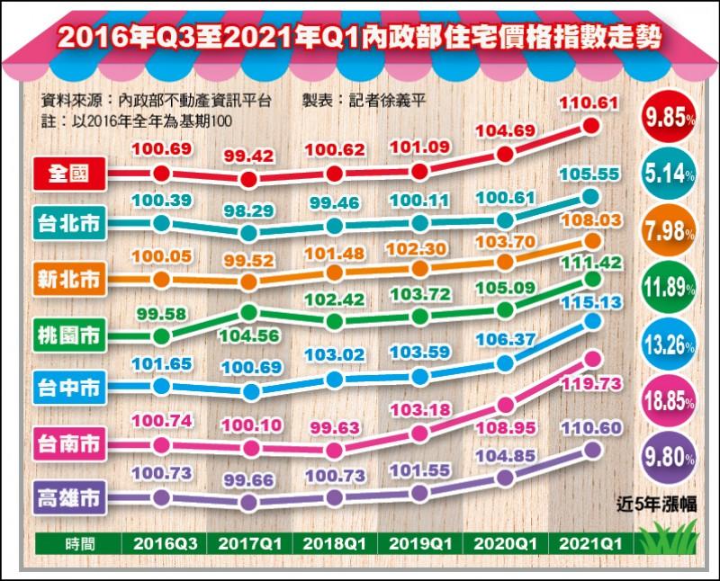 2016年Q3至2021年Q1內政部住宅價格指數走勢